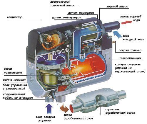 Пусковой подогреватель двигателя